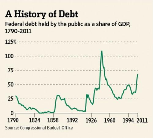A History of Debt