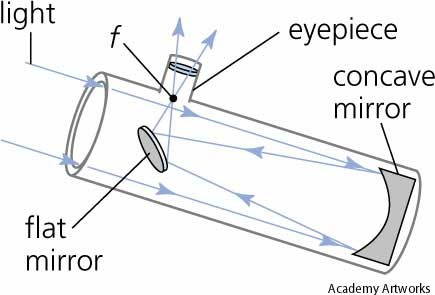 Diagram of a Reflecting Telescope with a concave primary mirror and a flat diagonal secondary mirror