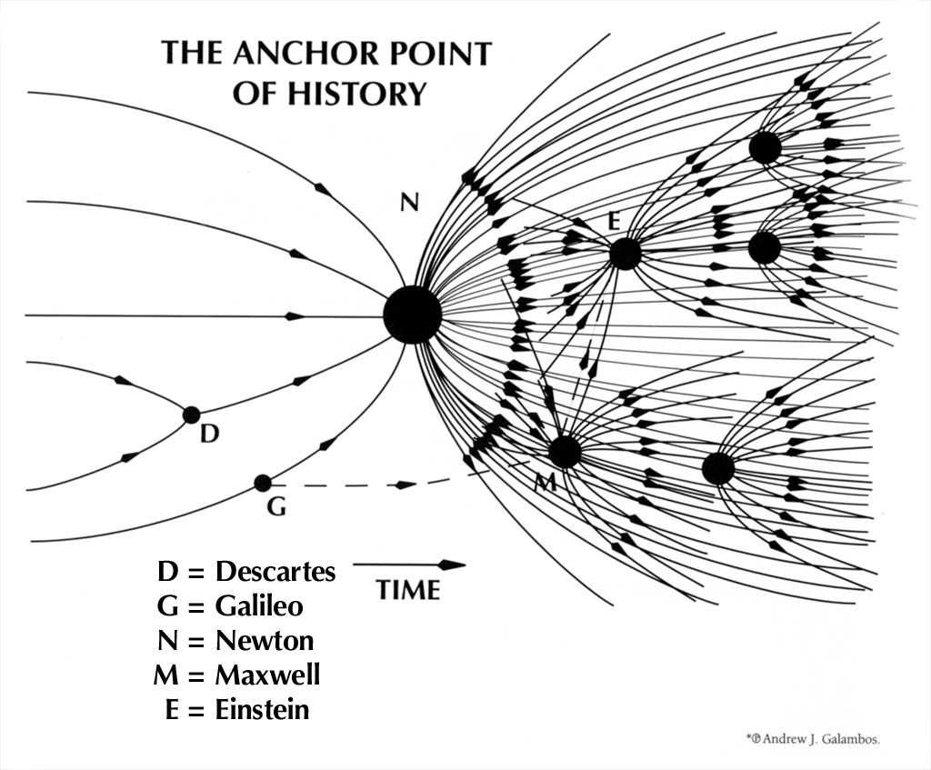 Anchor Point in History