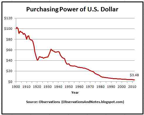 Money Purchasing Power of U_S_ Dollar