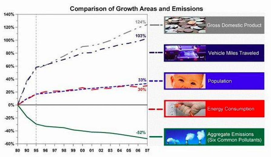 Graph smog levels in US
