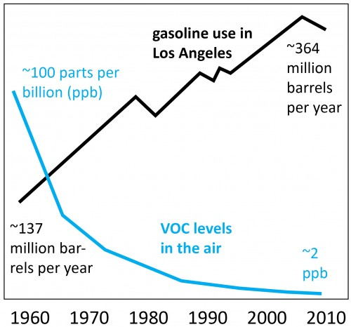 smog levels in LA graph