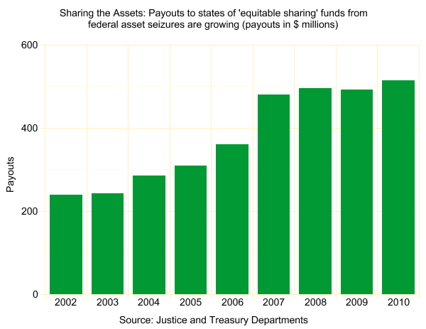 Payouts to states in the USA by Federal government under Equitable Sharing program.