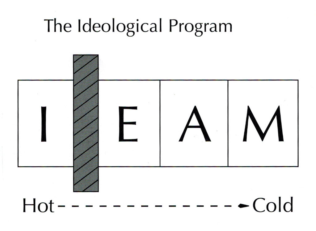 The Ideological Program for Product Development